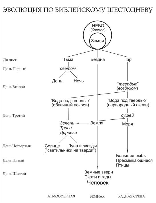 Механизм земной эволюции по Шестодневу